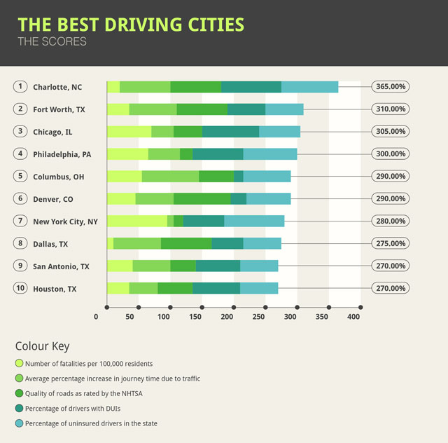 Table of best cities to drive in USA
