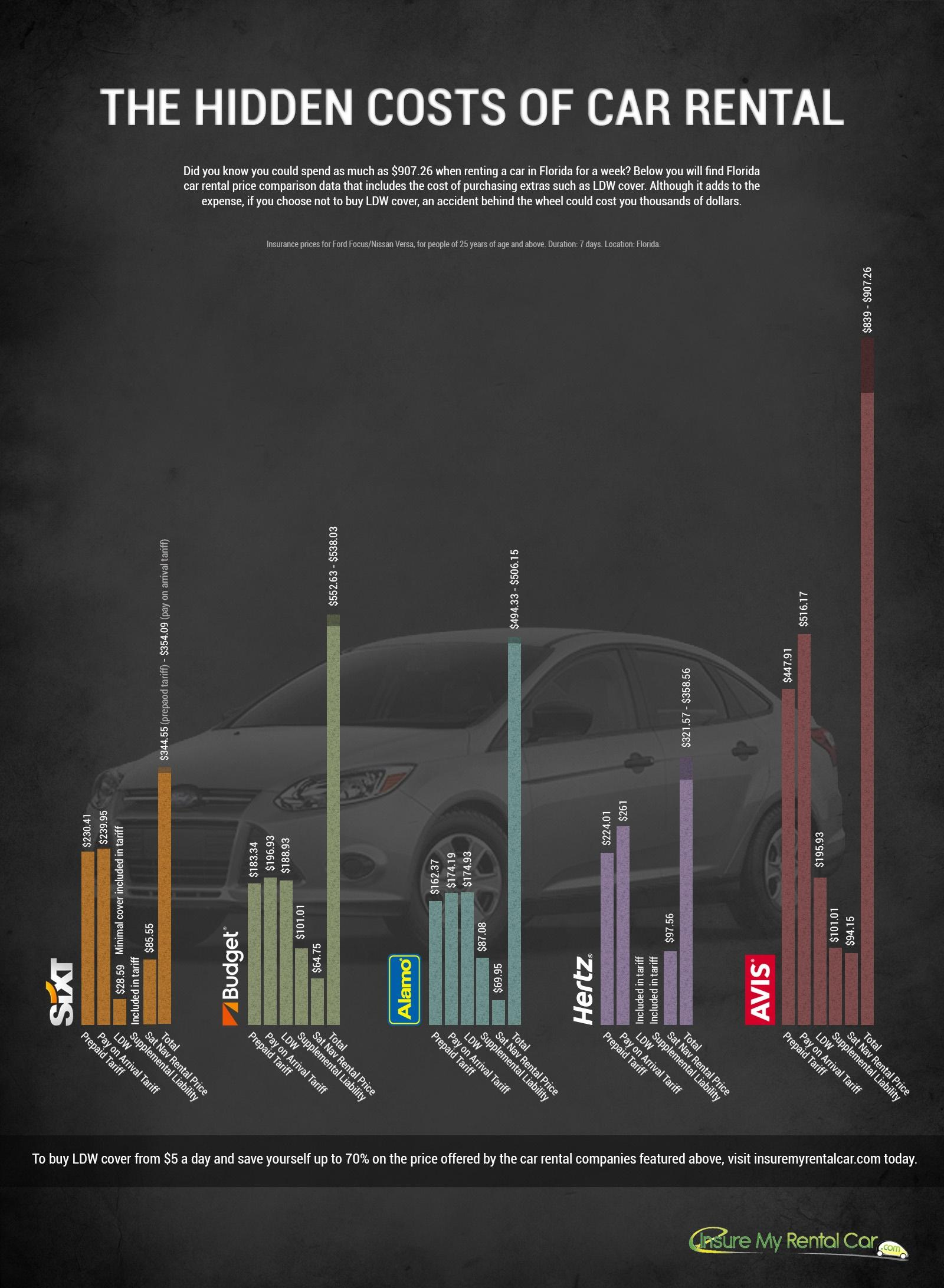 Hidden car rental costs infographic